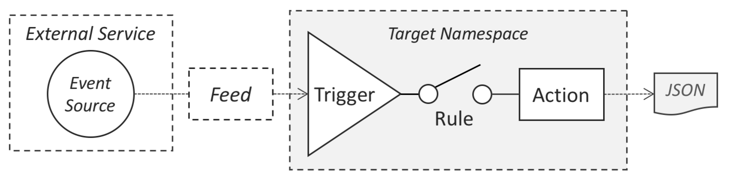 OpenWhisk programming model