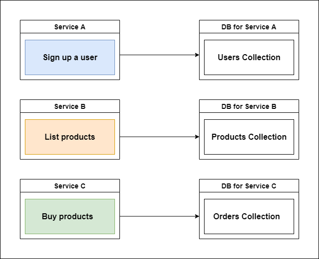 Database per service microservice pattern