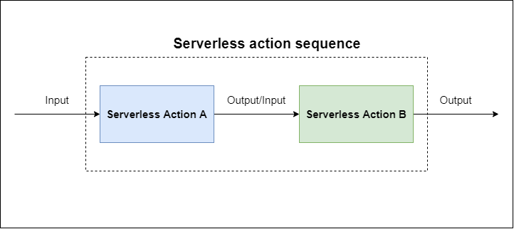 OpenWhisk sequence example